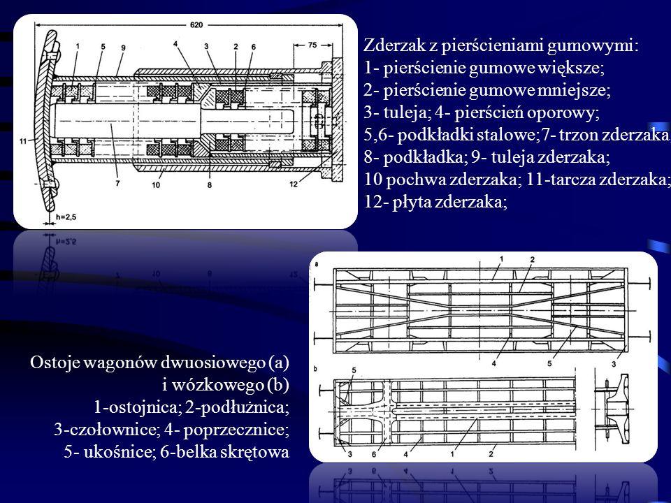 Ostoje wagonów dwuosiowego (a) i wózkowego (b) 1-ostojnica; 2-podłużnica; 3-czołownice; 4- poprzecznice; 5- ukośnice; 6-belka skrętowa Zderzak z pierś
