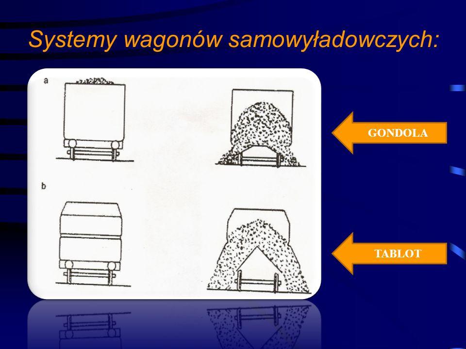 Systemy wagonów samowyładowczych: GONDOLA TABLOT