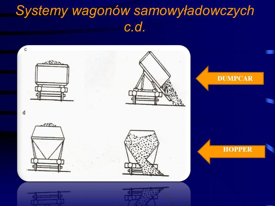 Systemy wagonów samowyładowczych c.d. HOPPER DUMPCAR