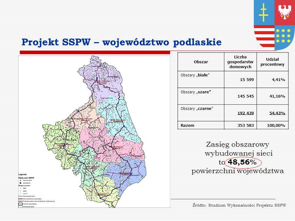 Projekt SSPW – województwo podlaskie Obszar Liczba gospodarstw domowych Udział procentowy Obszary białe 15 5994,41% Obszary szare 145 54541,16% Obszary czarne 192 43954,43% Razem353 583100,00% Zasięg obszarowy wybudowanej sieci to 48,56% powierzchni województwa Źródło: Studium Wykonalności Projektu SSPW