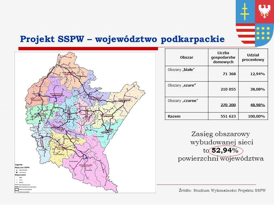 Projekt SSPW – województwo podkarpackie Obszar Liczba gospodarstw domowych Udział procentowy Obszary białe 71 36812,94% Obszary szare 210 05538,08% Obszary czarne 270 20048,98% Razem551 623100,00% Zasięg obszarowy wybudowanej sieci to 52,94% powierzchni województwa Źródło: Studium Wykonalności Projektu SSPW