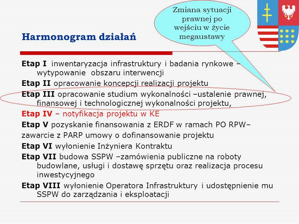 Harmonogram działań Etap Iinwentaryzacja infrastruktury i badania rynkowe – wytypowanie obszaru interwencji Etap II opracowanie koncepcji realizacji projektu Etap III opracowanie studium wykonalności –ustalenie prawnej, finansowej i technologicznej wykonalności projektu, Etap IV – notyfikacja projektu w KE Etap V pozyskanie finansowania z ERDF w ramach PO RPW– zawarcie z PARP umowy o dofinansowanie projektu Etap VI wyłonienie Inżyniera Kontraktu Etap VII budowa SSPW –zamówienia publiczne na roboty budowlane, usługi i dostawę sprzętu oraz realizacja procesu inwestycyjnego Etap VIII wyłonienie Operatora Infrastruktury i udostępnienie mu SSPW do zarządzania i eksploatacji Zmiana sytuacji prawnej po wejściu w życie megaustawy