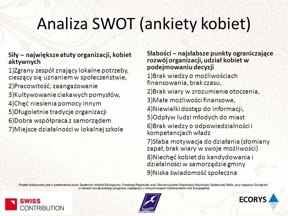 Analiza SWOT (ankiety kobiet) Siły – największe atuty organizacji, kobiet aktywnych 1)Zgrany zespół znający lokalne potrzeby, cieszący się uznaniem w