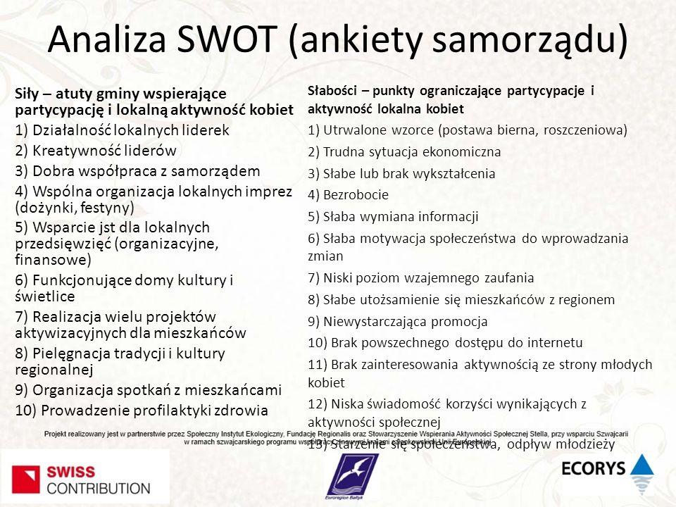 Analiza SWOT (ankiety samorządu) Siły – atuty gminy wspierające partycypację i lokalną aktywność kobiet 1) Działalność lokalnych liderek 2) Kreatywnoś