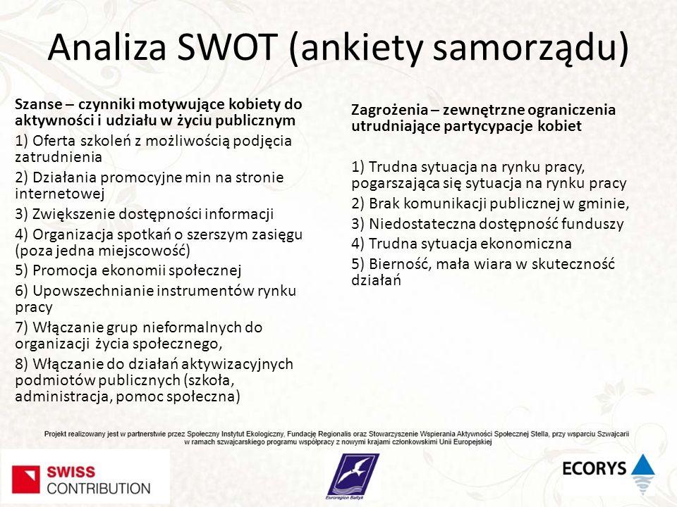 Analiza SWOT (ankiety samorządu) Szanse – czynniki motywujące kobiety do aktywności i udziału w życiu publicznym 1) Oferta szkoleń z możliwością podję