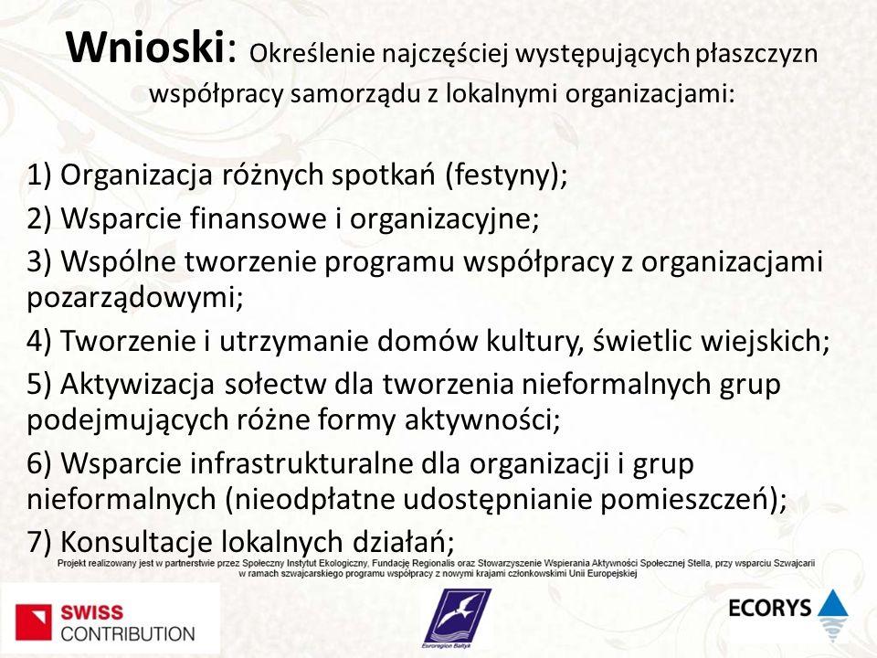 Wnioski: Określenie najczęściej występujących płaszczyzn współpracy samorządu z lokalnymi organizacjami: 1) Organizacja różnych spotkań (festyny); 2)