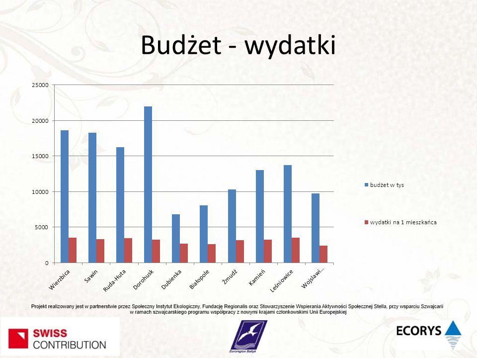 Główne kierunki wydatków budżetowych w gminach 1.Oświata (40 – 25% ) 2.Pomoc społeczna (24 – 16,3 %) 3.Rolnictwo i łowiectwo (21 – 4%) 4.Administracja (17 – 9%) 5.Kultura fizyczna, edukacyjna opieka wychowawcza, kultura (1 - 5%) 6.Zdrowie (0,2%)