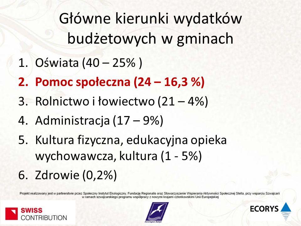 Główne kierunki wydatków budżetowych w gminach 1.Oświata (40 – 25% ) 2.Pomoc społeczna (24 – 16,3 %) 3.Rolnictwo i łowiectwo (21 – 4%) 4.Administracja