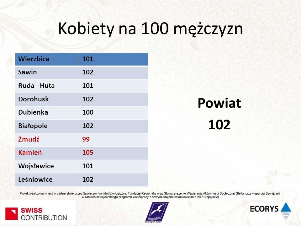 Kobiety na 100 mężczyzn Wierzbica101 Sawin102 Ruda - Huta101 Dorohusk102 Dubienka100 Białopole102 Żmudź99 Kamień105 Wojsławice101 Leśniowice102 Powiat