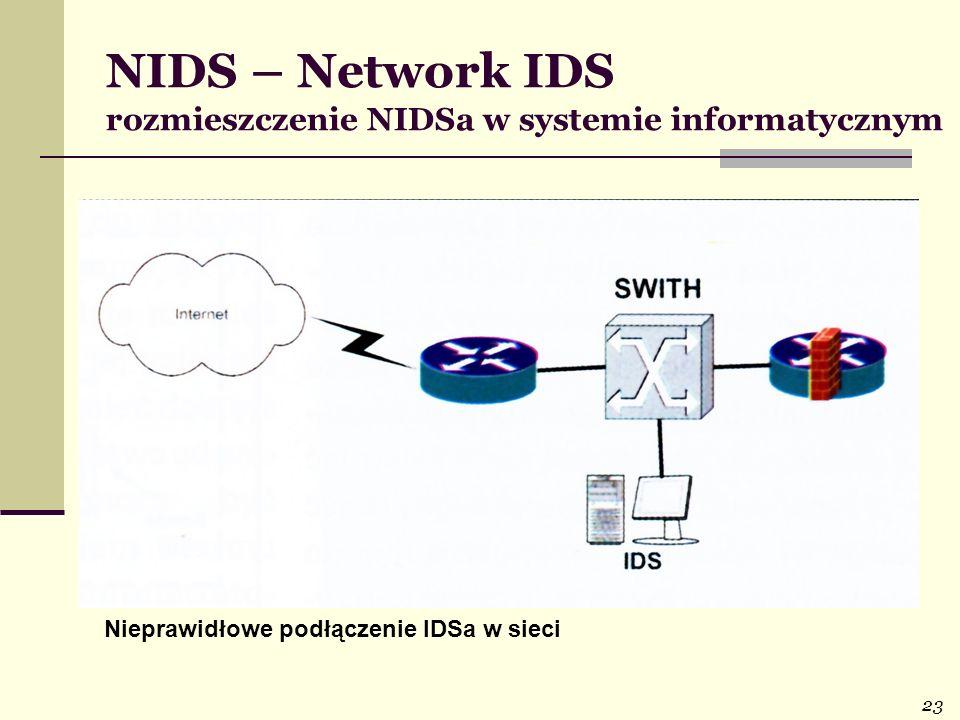 23 NIDS – Network IDS rozmieszczenie NIDSa w systemie informatycznym Nieprawidłowe podłączenie IDSa w sieci