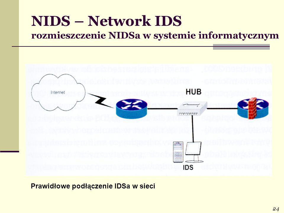 24 NIDS – Network IDS rozmieszczenie NIDSa w systemie informatycznym Prawidłowe podłączenie IDSa w sieci