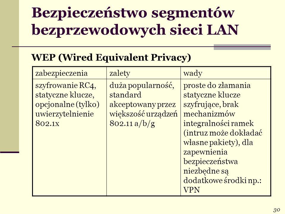 30 Bezpieczeństwo segmentów bezprzewodowych sieci LAN WEP (Wired Equivalent Privacy) zabezpieczeniazaletywady szyfrowanie RC4, statyczne klucze, opcjo