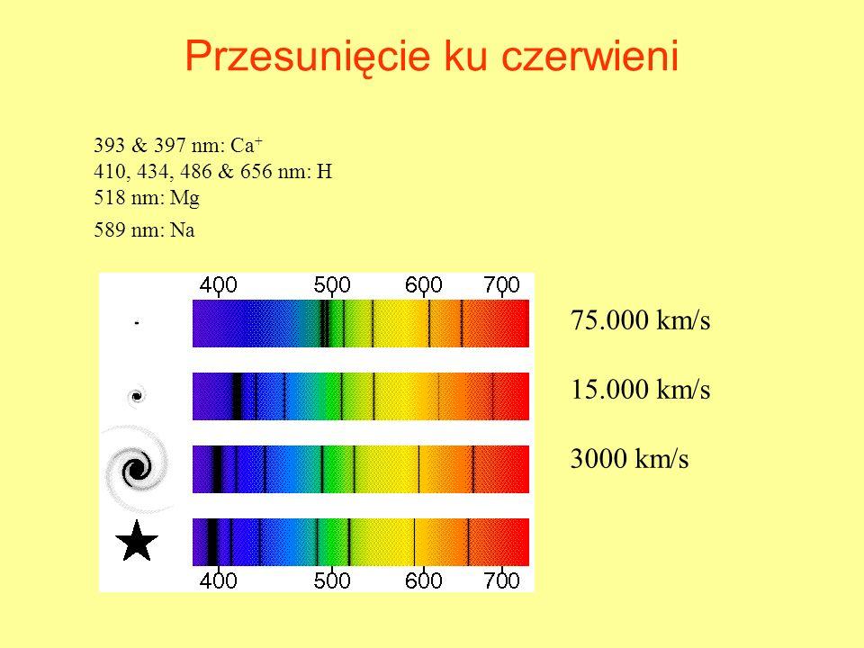 Przesunięcie ku czerwieni 75.000 km/s 15.000 km/s 3000 km/s 393 & 397 nm: Ca + 410, 434, 486 & 656 nm: H 518 nm: Mg 589 nm: Na