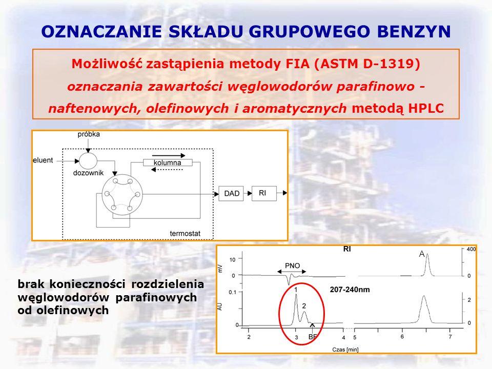 OZNACZANIE SKŁADU GRUPOWEGO BENZYN Możliwość zastąpienia metody FIA (ASTM D-1319) oznaczania zawartości węglowodorów parafinowo - naftenowych, olefinowych i aromatycznych metodą HPLC brak konieczności rozdzielenia węglowodorów parafinowych od olefinowych A