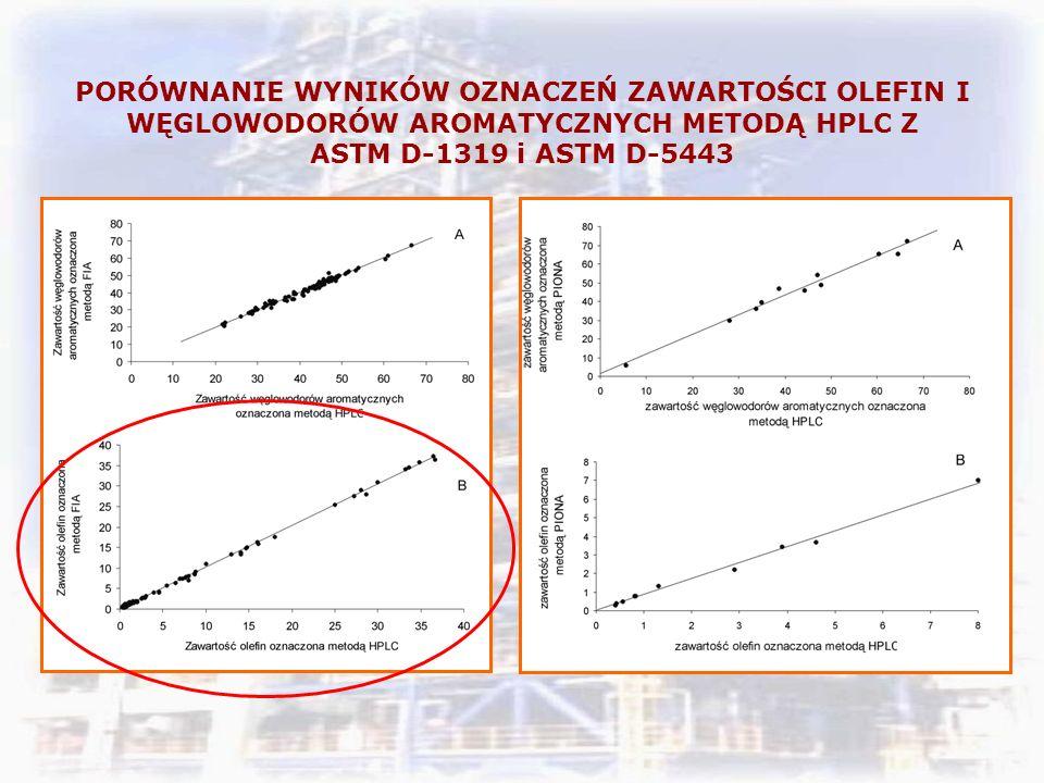 PORÓWNANIE WYNIKÓW OZNACZEŃ ZAWARTOŚCI OLEFIN I WĘGLOWODORÓW AROMATYCZNYCH METODĄ HPLC Z ASTM D-1319 i ASTM D-5443