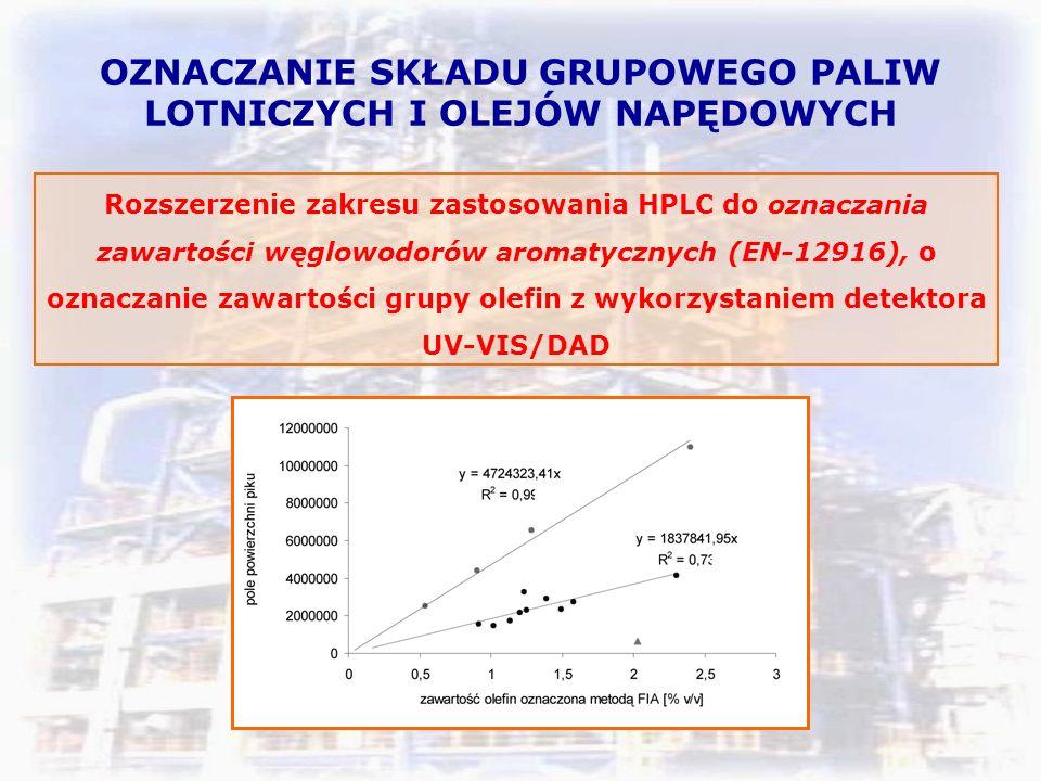 OZNACZANIE SKŁADU GRUPOWEGO PALIW LOTNICZYCH I OLEJÓW NAPĘDOWYCH Rozszerzenie zakresu zastosowania HPLC do oznaczania zawartości węglowodorów aromatycznych (EN-12916), o oznaczanie zawartości grupy olefin z wykorzystaniem detektora UV-VIS/DAD