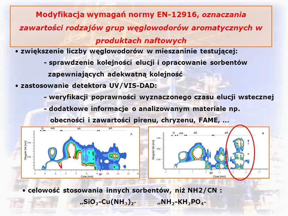 Modyfikacja wymagań normy EN-12916, oznaczania zawartości rodzajów grup węglowodorów aromatycznych w produktach naftowych zwiększenie liczby węglowodorów w mieszaninie testującej: - sprawdzenie kolejności elucji i opracowanie sorbentów zapewniających adekwatną kolejność zastosowanie detektora UV/VIS-DAD: - weryfikacji poprawności wyznaczonego czasu elucji wstecznej - dodatkowe informacje o analizowanym materiale np.