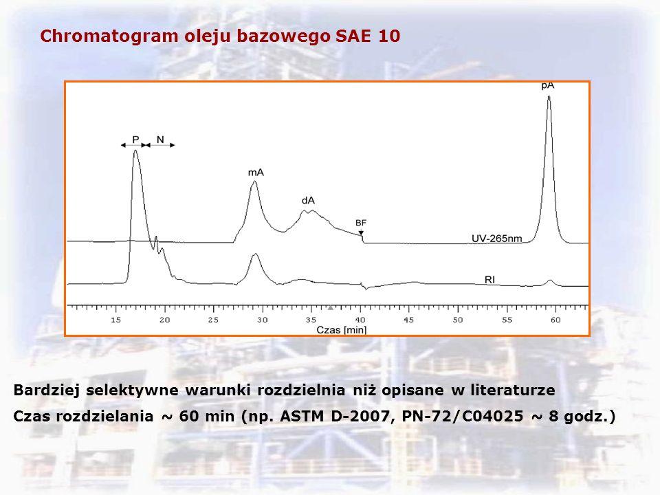 Chromatogram oleju bazowego SAE 10 Bardziej selektywne warunki rozdzielnia niż opisane w literaturze Czas rozdzielania ~ 60 min (np.