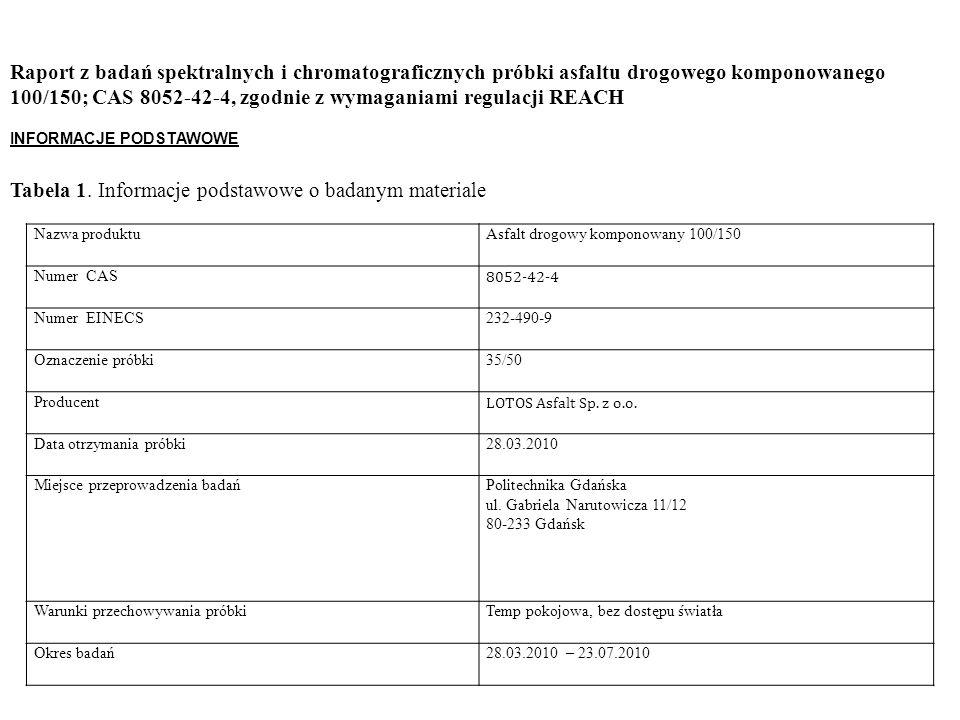 Nazwa produktuAsfalt drogowy komponowany 100/150 Numer CAS 8052-42-4 Numer EINECS232-490-9 Oznaczenie próbki35/50 Producent LOTOS Asfalt Sp.