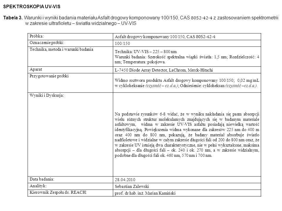 Próbka: Asfalt drogowy komponowany 100/150, CAS 8052-42-4 Oznaczenie próbki: 100/150 Technika, metoda i warunki badania Technika: UV-VIS – 225 – 800 nm Warunki badania: Szerokość spektralna wiązki światła: 1,5 nm; Rozdzielczość: 4 nm; Temperatura: pokojowa.