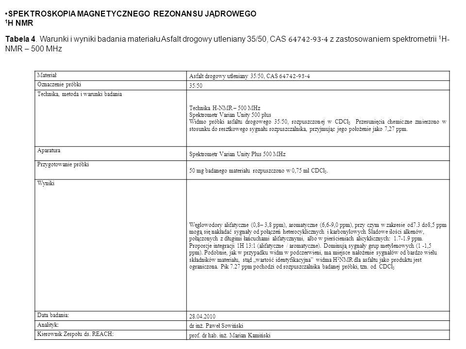 Materiał Asfalt drogowy utleniany 35/50, CAS 64742-93-4 Oznaczenie próbki 35/50 Technika, metoda i warunki badania Technika H-NMR – 500 MHz Spektrometr Varian Unity 500 plus Widmo próbki asfaltu drogowego 35/50, rozpuszczonej w CDCl 3 Przesunięcia chemiczne zmierzono w stosunku do resztkowego sygnału rozpuszczalnika, przyjmując jego położenie jako 7,27 ppm.