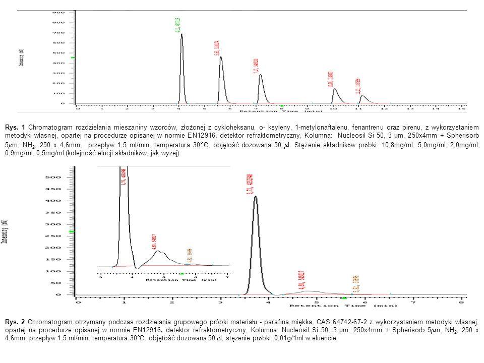 Rys. 2 Chromatogram otrzymany podczas rozdzielania grupowego próbki materiału - parafina miękka, CAS 64742-67-2 z wykorzystaniem metodyki własnej, opa
