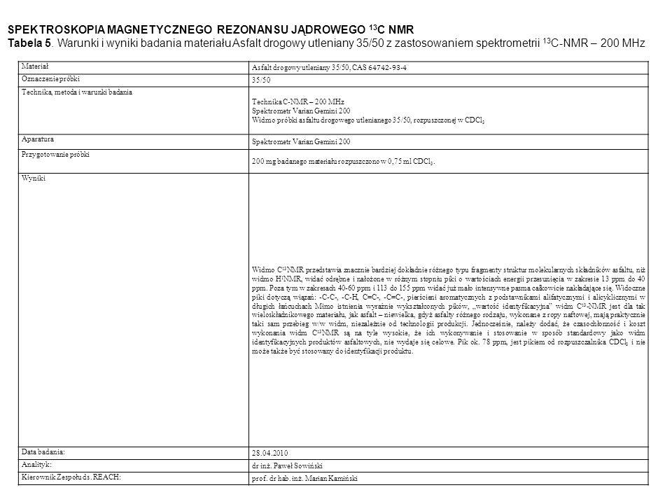 Materiał Asfalt drogowy utleniany 35/50, CAS 64742-93-4 Oznaczenie próbki 35/50 Technika, metoda i warunki badania Technika C-NMR – 200 MHz Spektrometr Varian Gemini 200 Widmo próbki asfaltu drogowego utlenianego 35/50, rozpuszczonej w CDCl 3 Aparatura Spektrometr Varian Gemini 200 Przygotowanie próbki 200 mg badanego materiału rozpuszczono w 0,75 ml CDCl 3.