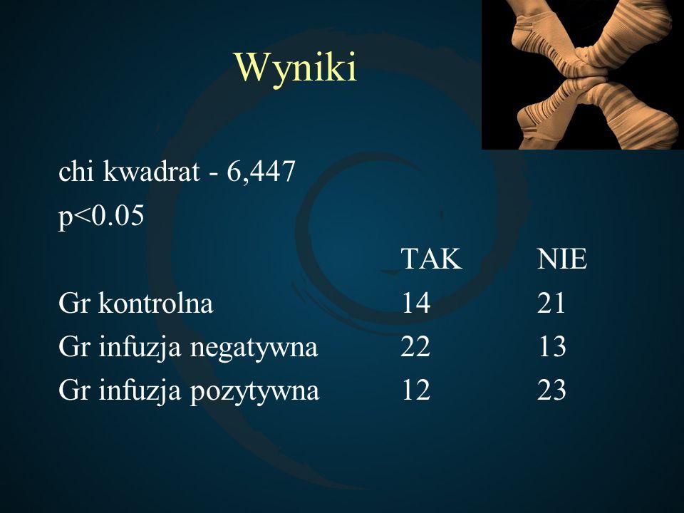 Wyniki chi kwadrat - 6,447 p<0.05 TAKNIE Gr kontrolna 1421 Gr infuzja negatywna2213 Gr infuzja pozytywna1223