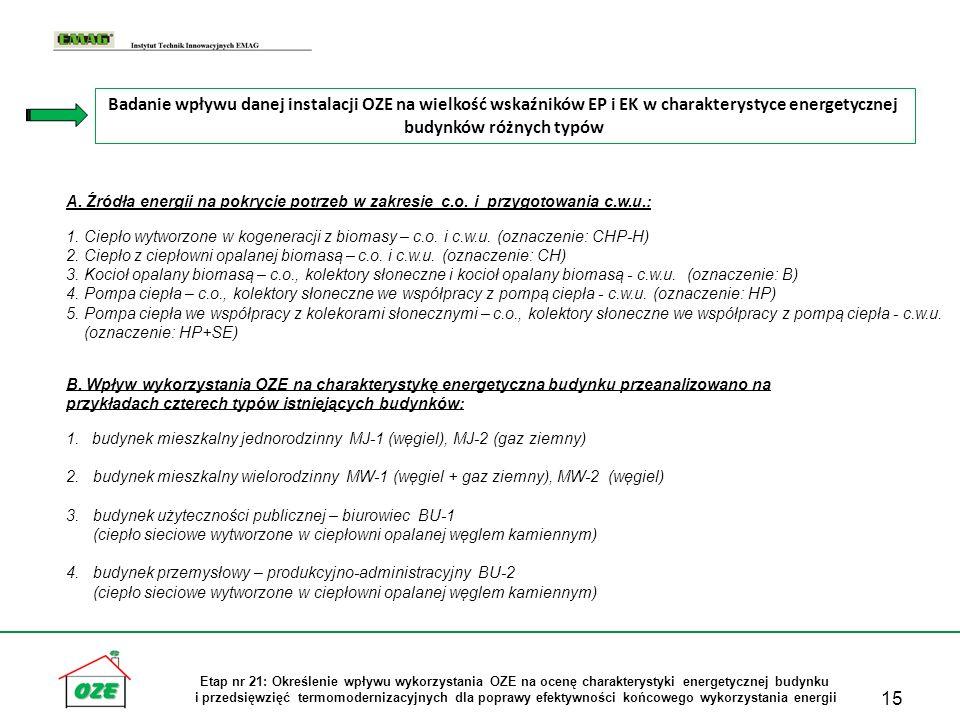 15 Etap nr 21: Określenie wpływu wykorzystania OZE na ocenę charakterystyki energetycznej budynku i przedsięwzięć termomodernizacyjnych dla poprawy ef