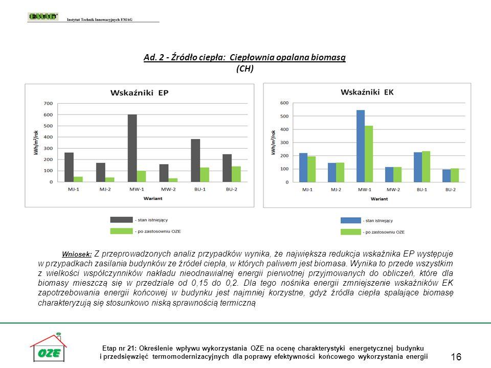 16 Etap nr 21: Określenie wpływu wykorzystania OZE na ocenę charakterystyki energetycznej budynku i przedsięwzięć termomodernizacyjnych dla poprawy ef