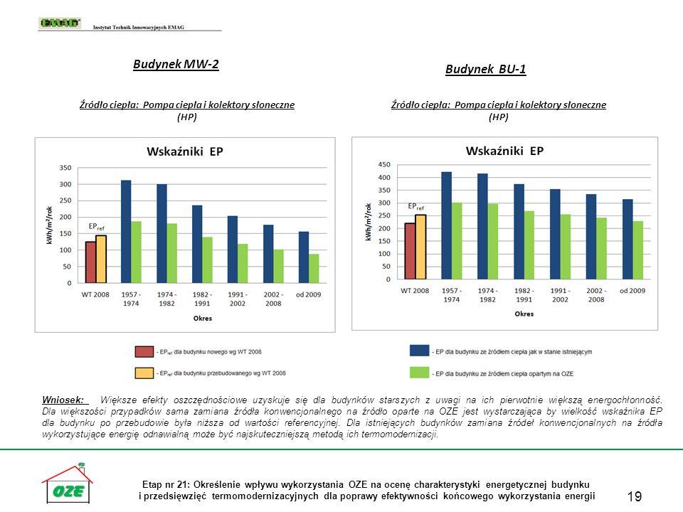 19 Etap nr 21: Określenie wpływu wykorzystania OZE na ocenę charakterystyki energetycznej budynku i przedsięwzięć termomodernizacyjnych dla poprawy ef