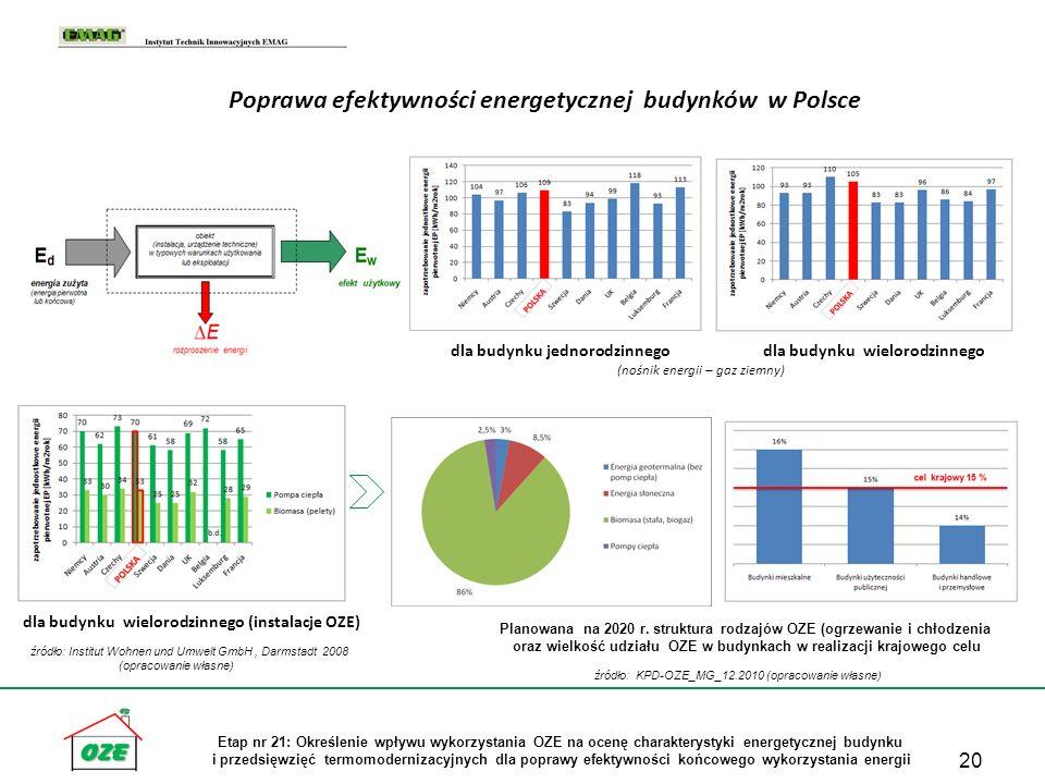 20 Etap nr 21: Określenie wpływu wykorzystania OZE na ocenę charakterystyki energetycznej budynku i przedsięwzięć termomodernizacyjnych dla poprawy ef