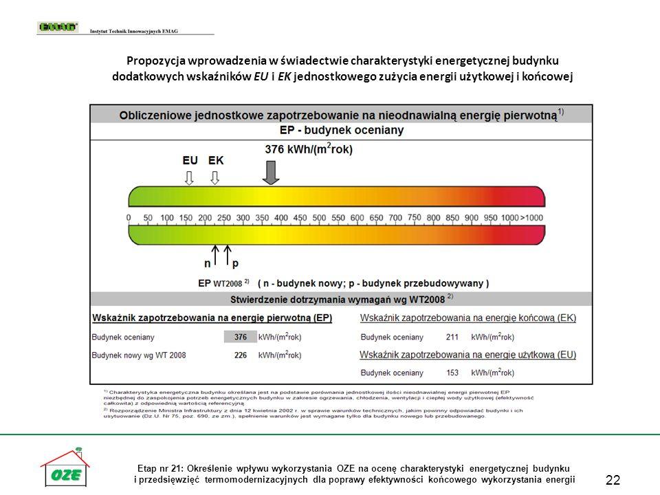 22 Etap nr 21: Określenie wpływu wykorzystania OZE na ocenę charakterystyki energetycznej budynku i przedsięwzięć termomodernizacyjnych dla poprawy ef
