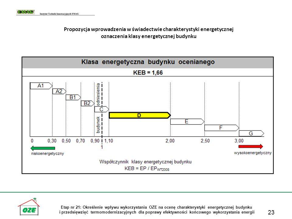 23 Etap nr 21: Określenie wpływu wykorzystania OZE na ocenę charakterystyki energetycznej budynku i przedsięwzięć termomodernizacyjnych dla poprawy ef