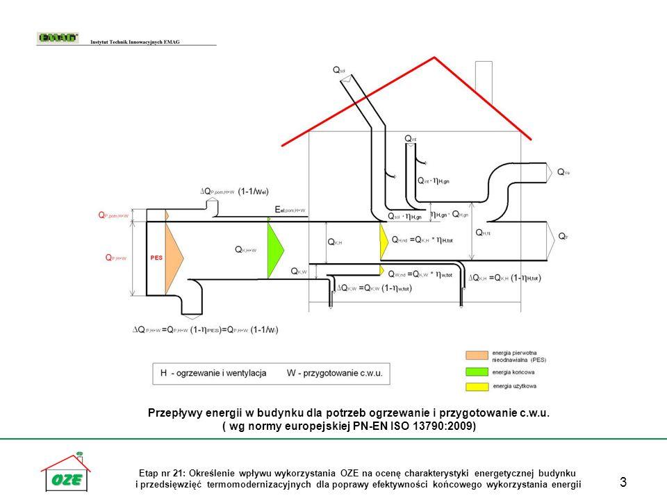 14 Etap nr 21: Określenie wpływu wykorzystania OZE na ocenę charakterystyki energetycznej budynku i przedsięwzięć termomodernizacyjnych dla poprawy efektywności końcowego wykorzystania energii Poprawa wartości wskaźników EP i EK w charakterystyce energetycznej budynku mieszkalnego przy zastosowanie różnych rodzajów instalacji OZE Źródło ciepła dla stanu istniejącego - kocioł wielopaliwowy typu Innovex (paliwo: węgiel kamienny, węgiel brunatny, drewno)