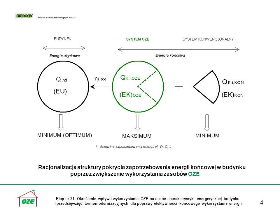 25 Etap nr 21: Określenie wpływu wykorzystania OZE na ocenę charakterystyki energetycznej budynku i przedsięwzięć termomodernizacyjnych dla poprawy efektywności końcowego wykorzystania energii Podsumowanie Wykorzystanie OZE dla pokrycia zapotrzebowania energii użytkowej w budynkach daje następujące korzyści: 1.Poprawa charakterystyki energetycznej budynku (EP maleje) 2.Poszanowanie zasobów nieodnawialnej energii pierwotnej ( PES) 3.Redukcja emisji gazów cieplarnianych (CO 2, NO x, SO 2 ) 4.Możliwość zmniejszenia kosztów paliwowo – ekologicznych eksploatacji instalacji grzewczych w budynku 5.Wzrost lokalnego bezpieczeństwa energetycznego (OZE/UER vs WEK) 6.Wykonanie zadań krajowych w zakresie udziału OZE w bilansie zużycia energii końcowej i poprawie efektywności jej wykorzystania (dyrektywy unijne – RES_2009/28/EC ; ESD_2006/32/EC) 7.Realizacja celów unijnego pakietu energetyczno-klimatycznego (3x20)
