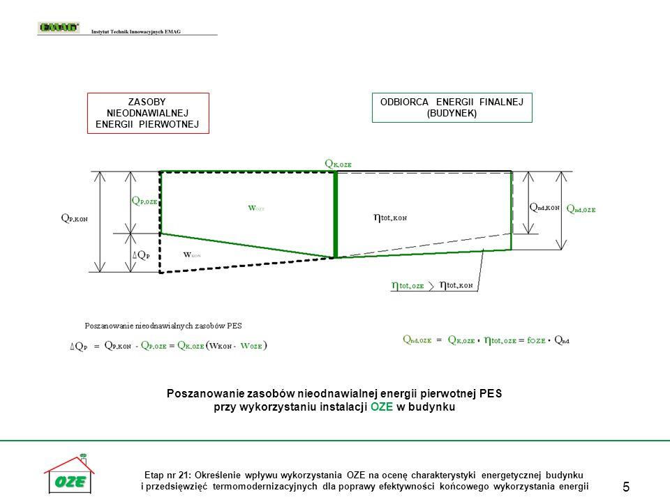 6 Etap nr 21: Określenie wpływu wykorzystania OZE na ocenę charakterystyki energetycznej budynku i przedsięwzięć termomodernizacyjnych dla poprawy efektywności końcowego wykorzystania energii Algorytm oceny poprawy charakterystyki energetycznej budynku przy stosowaniu instalacji OZE dla potrzeb ogrzewania i wentylacji (zapotrzebowanie energii użytkowej, końcowej i pierwotnej określone zgodnie z metodologią krajową wg rozporządzenia MI z dnia 6.11.2008)