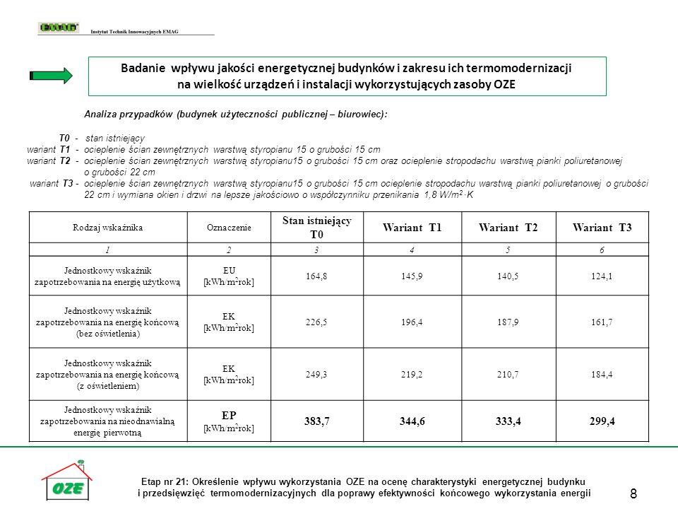 19 Etap nr 21: Określenie wpływu wykorzystania OZE na ocenę charakterystyki energetycznej budynku i przedsięwzięć termomodernizacyjnych dla poprawy efektywności końcowego wykorzystania energii Budynek MW-2 Źródło ciepła: Pompa ciepła i kolektory słoneczne (HP) Budynek BU-1 Źródło ciepła: Pompa ciepła i kolektory słoneczne (HP) Wniosek: Większe efekty oszczędnościowe uzyskuje się dla budynków starszych z uwagi na ich pierwotnie większą energochłonność.