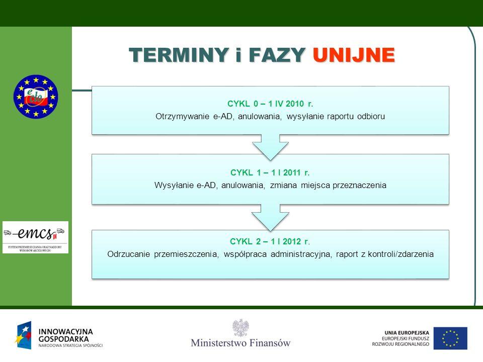 TERMINY i FAZY UNIJNE CYKL 2 – 1 I 2012 r. Odrzucanie przemieszczenia, współpraca administracyjna, raport z kontroli/zdarzenia CYKL 1 – 1 I 2011 r. Wy