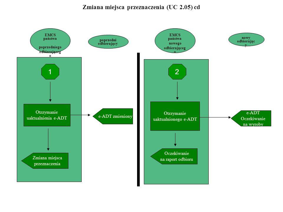 EMCS państwa poprzedniego odbierająceg o Zmiana miejsca przeznaczenia Otrzymanie uaktualnienia e-ADT e-ADT zmieniony EMCS państwa nowego odbierająceg