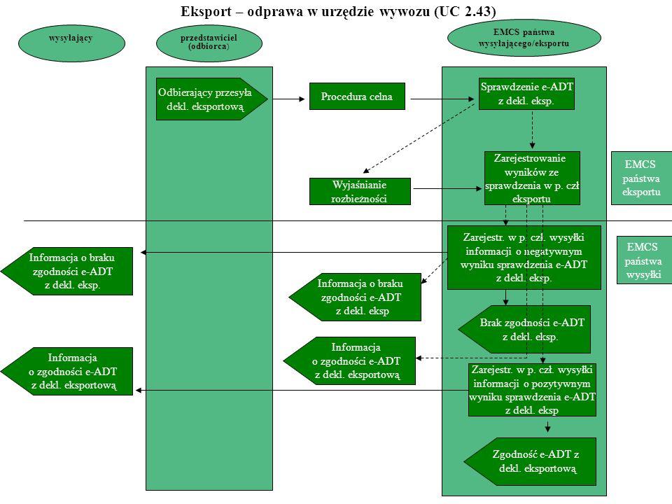 przedstawiciel (odbiorca ) EMCS państwa wysyłającego/eksportu Odbierający przesyła dekl. eksportową Informacja o zgodności e-ADT z dekl. eksportową Pr