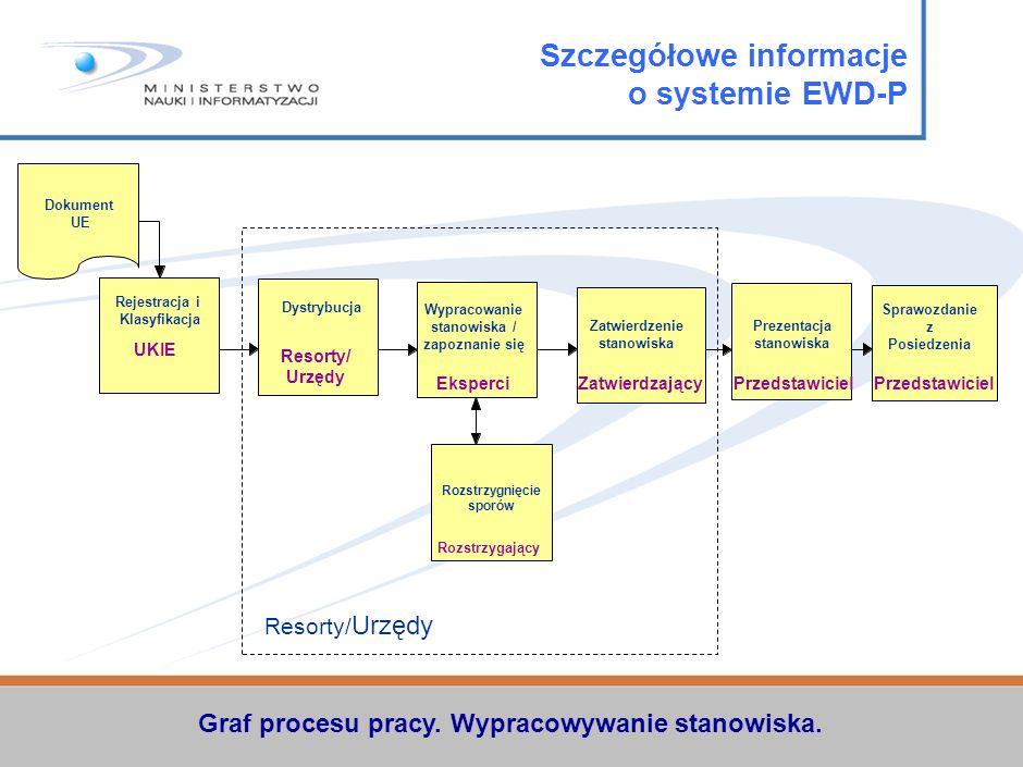 Zasięg terytorialny i architektura systemu, role w systemie Internet Sekretariat Generalny Rady UE Archiwum Rady UE + Extranet Web Server Extranet Sta