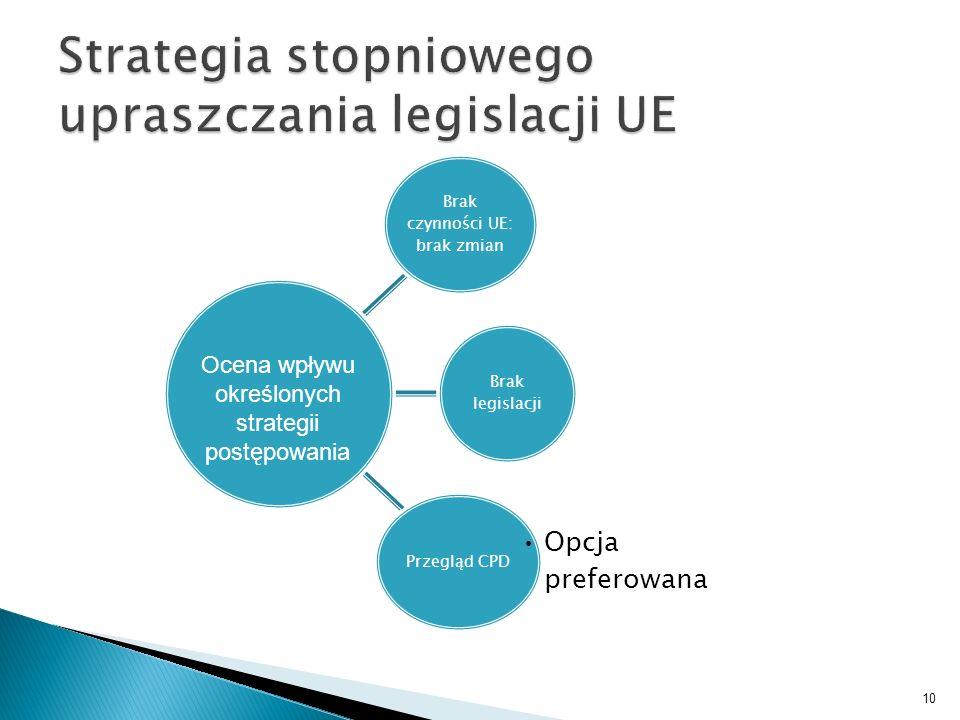 Brak czynności UE: brak zmian Brak legislacji Przegląd CPD Opcja preferowana 10 Ocena wpływu określonych strategii postępowania