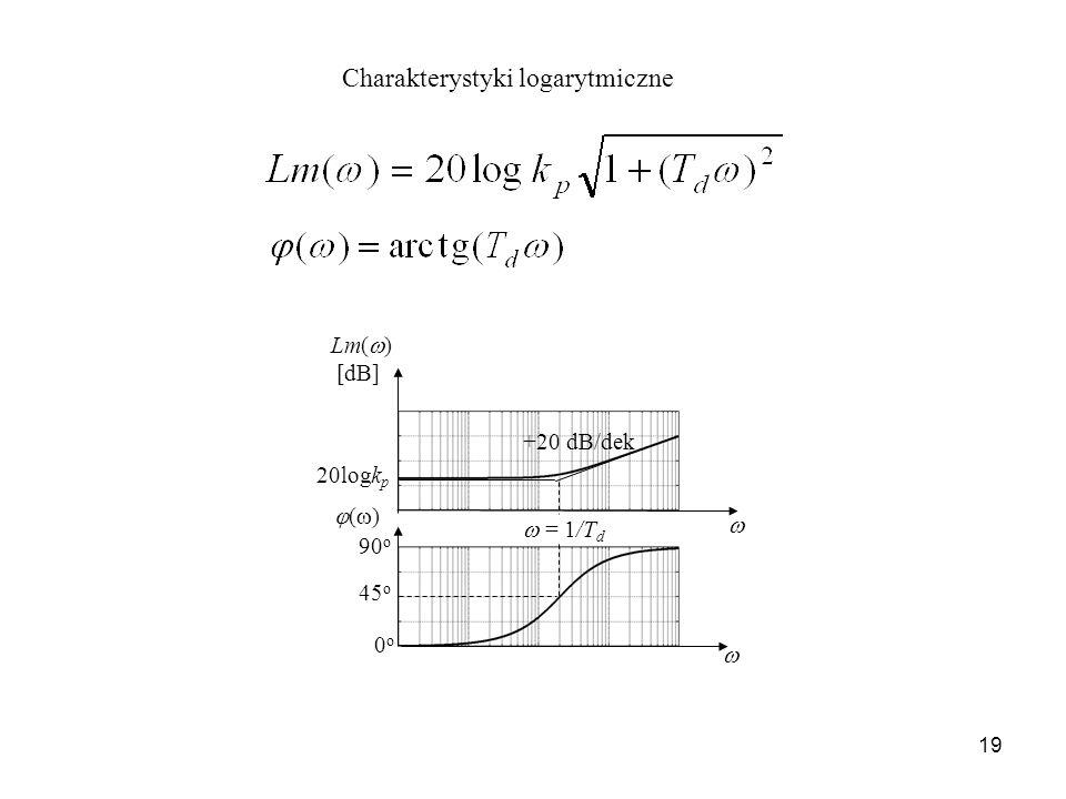 19 Charakterystyki logarytmiczne Lm( ) [dB] +20 dB/dek ( ) = 1/T d 45 o 0o0o 90 o 20logk p