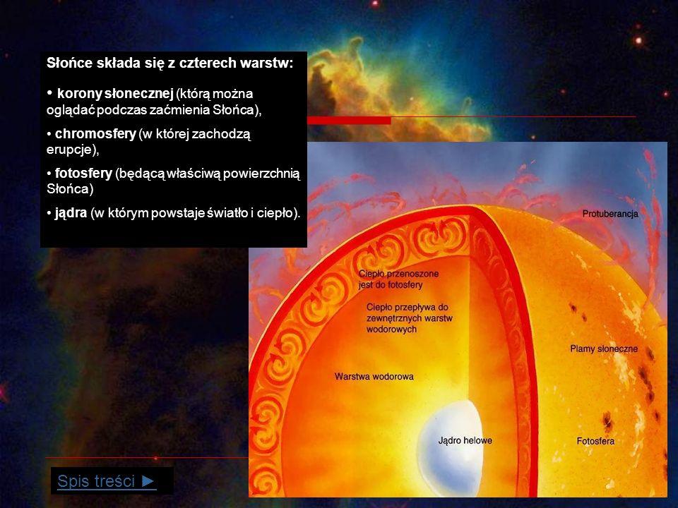 Słońce składa się z czterech warstw: korony słonecznej (którą można oglądać podczas zaćmienia Słońca), chromosfery (w której zachodzą erupcje), fotosfery (będącą właściwą powierzchnią Słońca) jądra (w którym powstaje światło i ciepło).