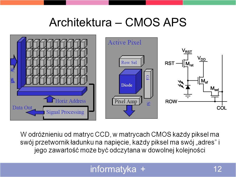 Architektura – CMOS APS informatyka + 12 W odróżnieniu od matryc CCD, w matrycach CMOS każdy piksel ma swój przetwornik ładunku na napięcie, każdy pik