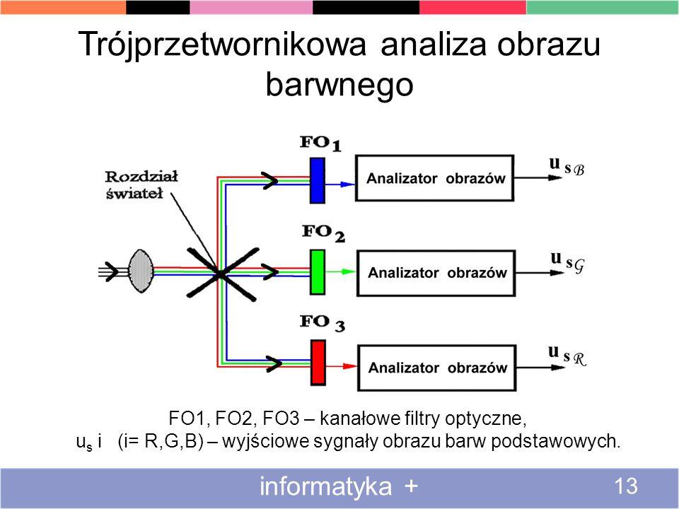 Trójprzetwornikowa analiza obrazu barwnego informatyka + 13 FO1, FO2, FO3 – kanałowe filtry optyczne, u s i (i= R,G,B) – wyjściowe sygnały obrazu barw