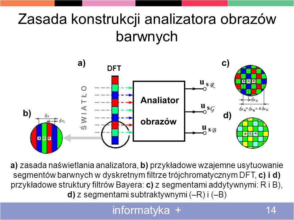 Zasada konstrukcji analizatora obrazów barwnych informatyka + 14 a) zasada naświetlania analizatora, b) przykładowe wzajemne usytuowanie segmentów bar