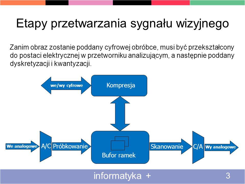Etapy przetwarzania sygnału wizyjnego informatyka + 3 Zanim obraz zostanie poddany cyfrowej obróbce, musi być przekształcony do postaci elektrycznej w