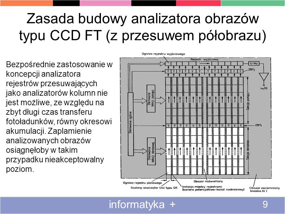 Zasada budowy analizatora obrazów typu CCD FT (z przesuwem półobrazu) informatyka + 9 Bezpośrednie zastosowanie w koncepcji analizatora rejestrów prze